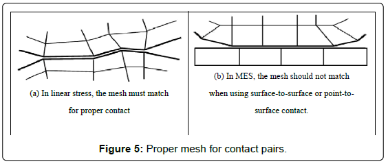 fluid-mechanics-Proper-mesh-contact-pairs
