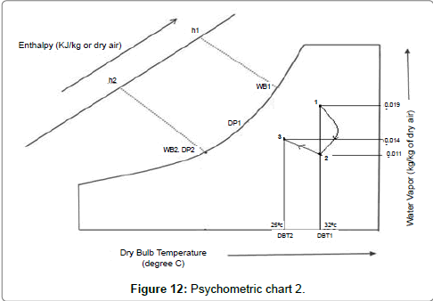 fluid-mechanics-Psychometric-chart
