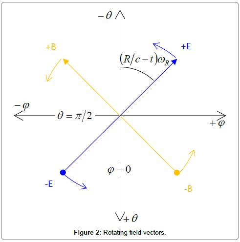 fluid-mechanics-Rotating-field-vectors