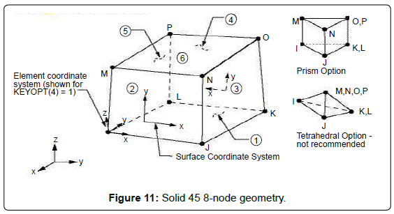 fluid-mechanics-Solid-45-8-node-geometry
