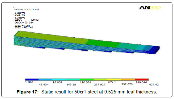 fluid-mechanics-Static-result-50cr1-steel