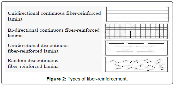 fluid-mechanics-Types-fiber-reinforcement
