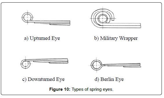 fluid-mechanics-Types-spring-eyes