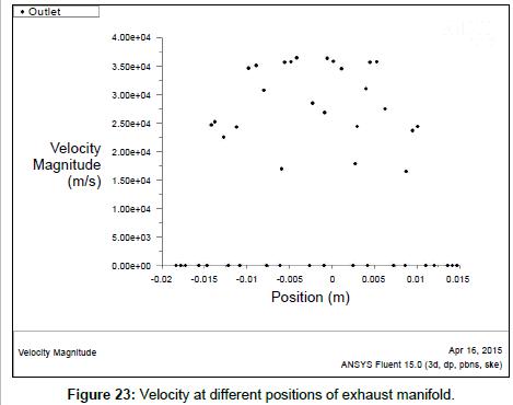 Analysis of Exhaust Manifold using Computational Fluid
