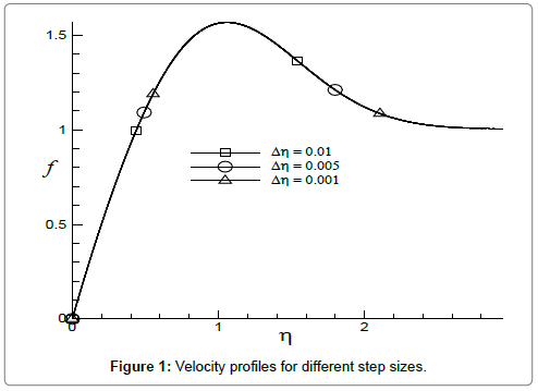 fluid-mechanics-Velocity-profiles-different-step
