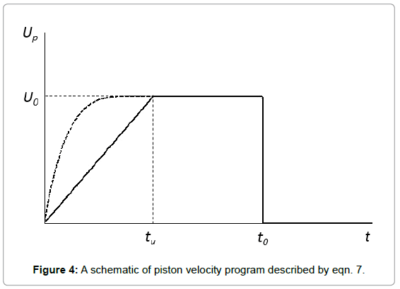 fluid-mechanics-a-schematic-piston-velocity