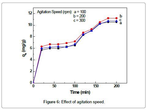 fluid-mechanics-agitation