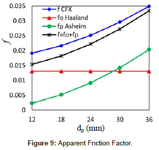 fluid-mechanics-apparent-friction-factor
