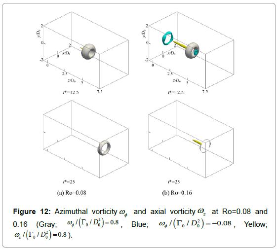 fluid-mechanics-azimuthal-vorticity-axial-vorticity