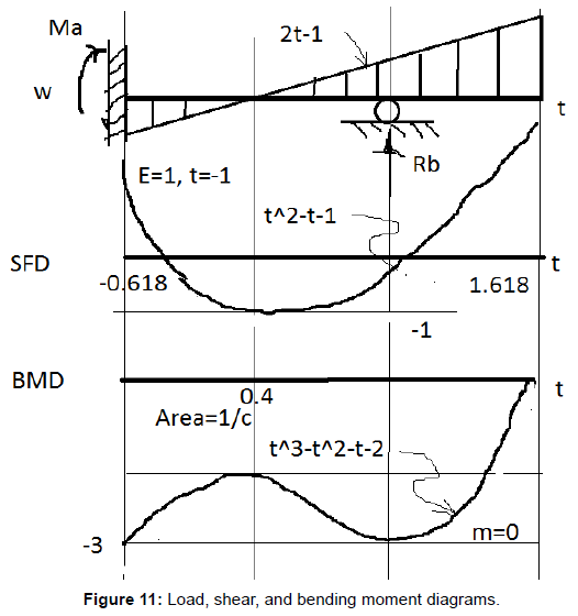 fluid-mechanics-bending-moment-diagrams