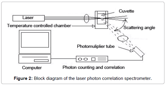 fluid-mechanics-block-diagram-spectrometer