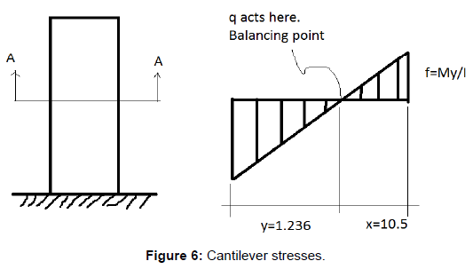 fluid-mechanics-cantilever-stresses