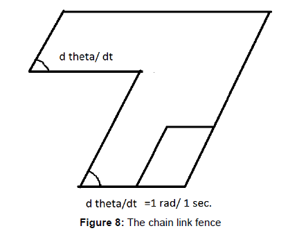 fluid-mechanics-chain-link-fence