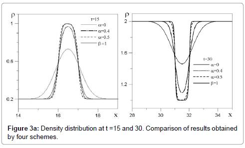 fluid-mechanics-density-distribution-comparison