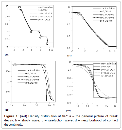 fluid-mechanics-density-distribution-general