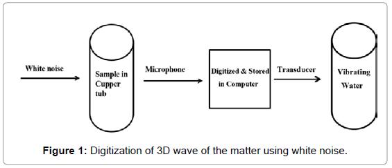 fluid-mechanics-digitization-3d-wave