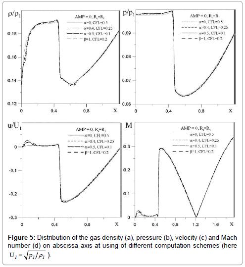 fluid-mechanics-distribution-gas-density