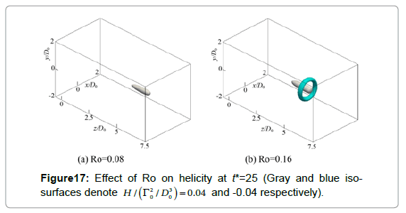 fluid-mechanics-effect-helicity-isosurfaces-denote