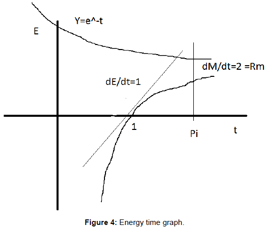 fluid-mechanics-energy-time-graph