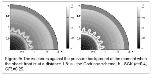 fluid-mechanics-isochores-against-pressure