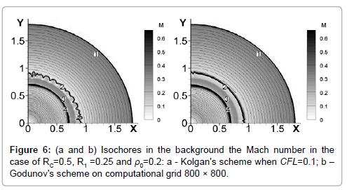 fluid-mechanics-isochores-background-kolgan