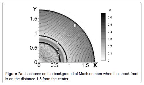 fluid-mechanics-isochores-background-shock