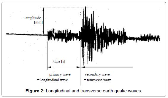 fluid-mechanics-longitudinal-transverse