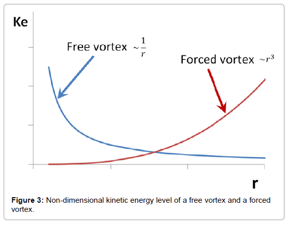 fluid-mechanics-non-dimensional-kinetic-energy