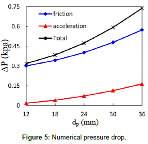 fluid-mechanics-numerical-pressure-drop