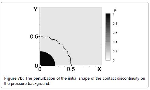 fluid-mechanics-perturbation-initial-shape