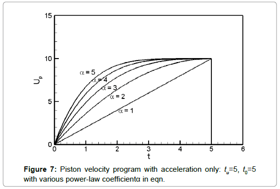 fluid-mechanics-piston-velocity-acceleration