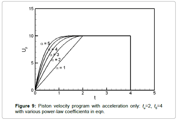 fluid-mechanics-piston-velocity-program