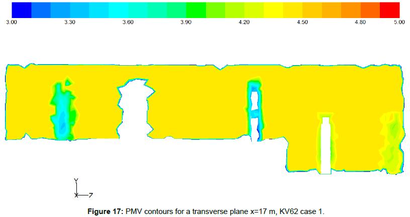 fluid-mechanics-pmv-contours-transverse