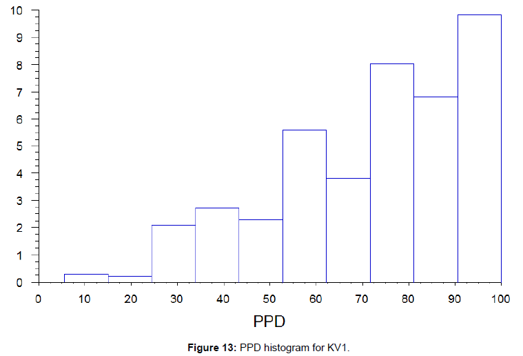 fluid-mechanics-ppd-histogram