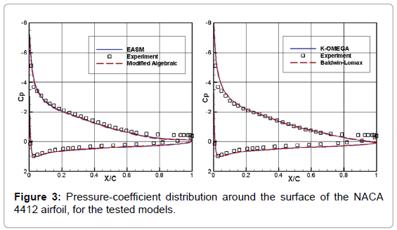 Numerical Simulation of Airfoil Flow at High Angle of Attack