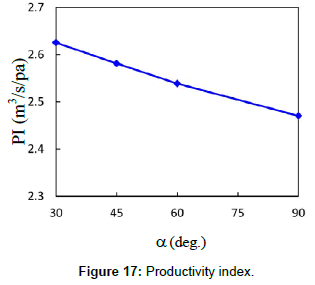 fluid-mechanics-productivity-index