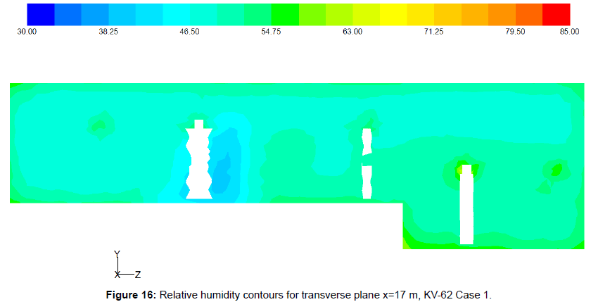fluid-mechanics-relative-humidity-contours