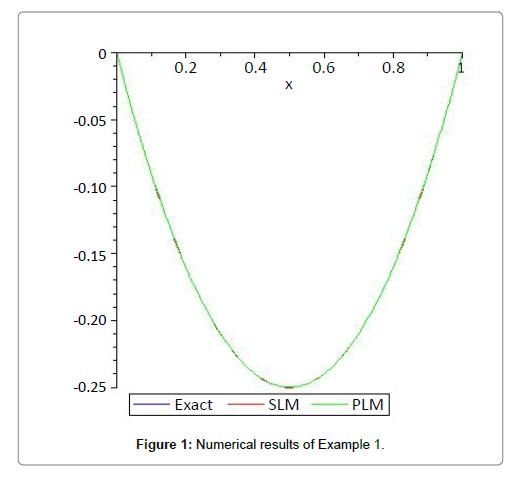 fluid-mechanics-results
