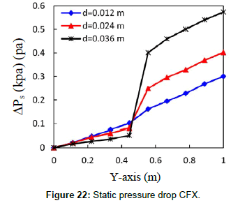 fluid-mechanics-static-pressure-drop-cfx