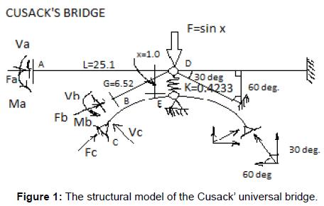 fluid-mechanics-structural-model-universal