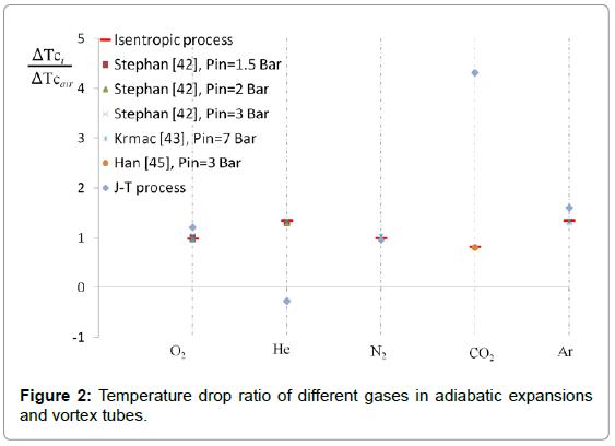 fluid-mechanics-temperature-adiabatic