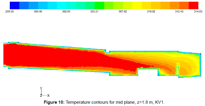 fluid-mechanics-temperature-contours-mid-plane