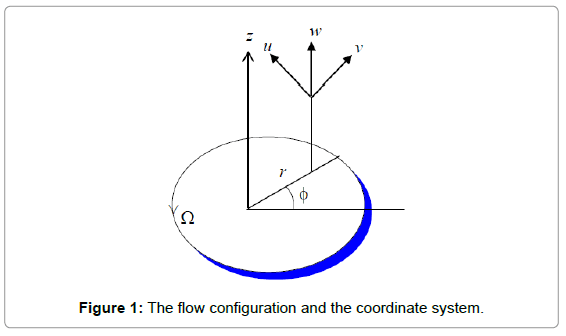 Unsteady MHD Non-Newtonian Casson Fluid Flow due to a PorousRotating