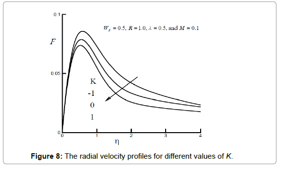 fluid-mechanics-the-radial-velocity-k