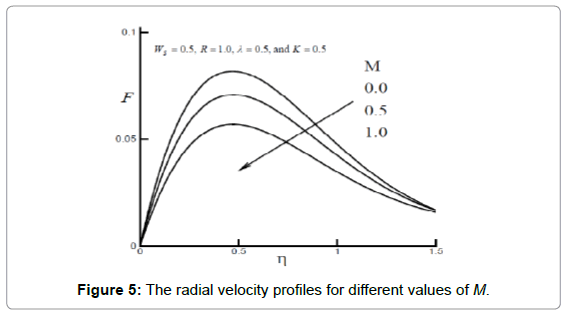 fluid-mechanics-the-radial-velocity-m