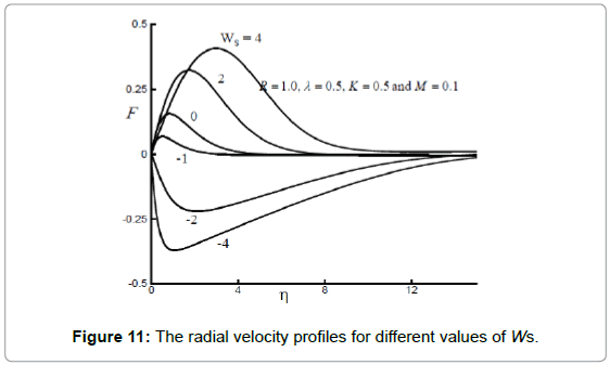 fluid-mechanics-the-radial-velocity-ws