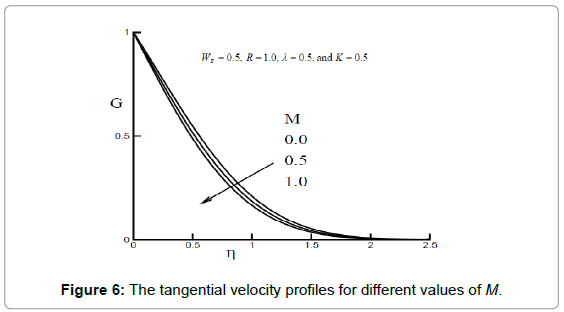 fluid-mechanics-the-tangential-velocity-m