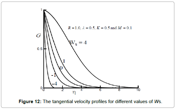 fluid-mechanics-the-tangential-velocity-ws