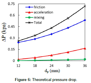 fluid-mechanics-theoretical-pressure-drop