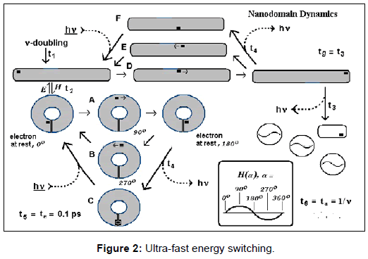 fluid-mechanics-ultra-fast-energy-switching